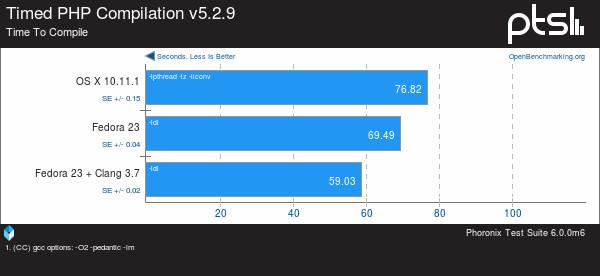 osx-vs-fedora23-5